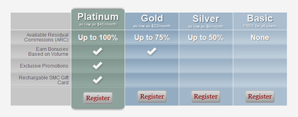 Affiliate Membership Levels WP Plugin